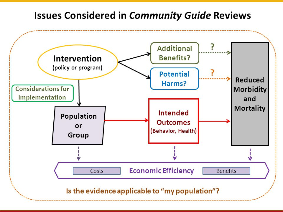 Task Force Findings Options 14  Recommend Based on strong evidence Based on sufficient evidence  Recommend against Based on strong evidence Based on sufficient evidence  Insufficient evidence to recommend for or against