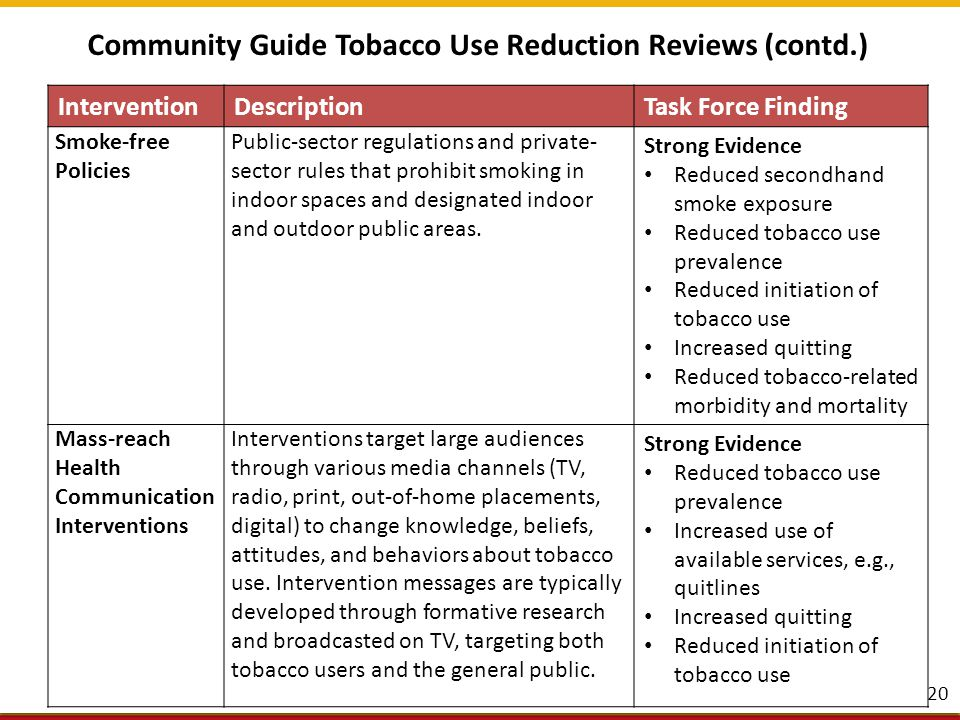 Community Guide Tobacco Use Reduction Reviews (contd.) 21 InterventionDescriptionTask Force Finding Quitline Interventions Evidence-based behavioral counseling offered via telephone to support tobacco users who want to quit.