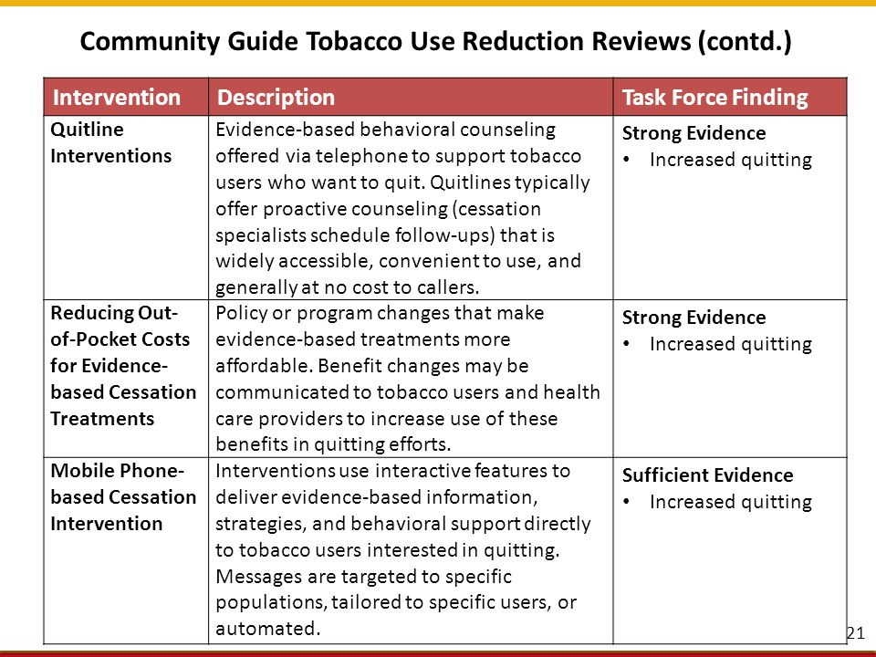 Community Guide CVD Prevention http://www.thecommunityguide.org/cvd/index.html http://www.thecommunityguide.org/cvd/index.html Community Guide Tobacco Use Reduction http://www.thecommunityguide.org/tobacco/index.html 22