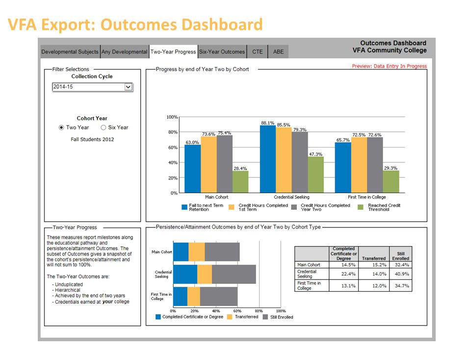 VFA Export: Outcomes Dashboard