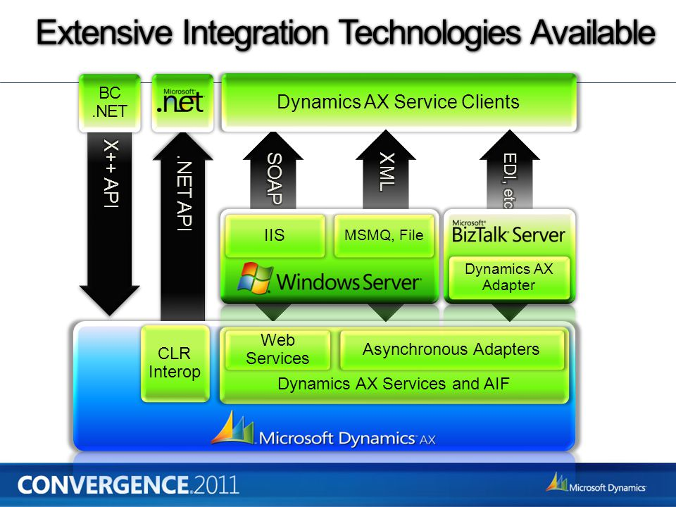 Extensive Integration Technologies Available CLR Interop Dynamics AX Services and AIF Asynchronous Adapters Web Services BC.NET Dynamics AX Service Clients IIS MSMQ, File Dynamics AX Adapter