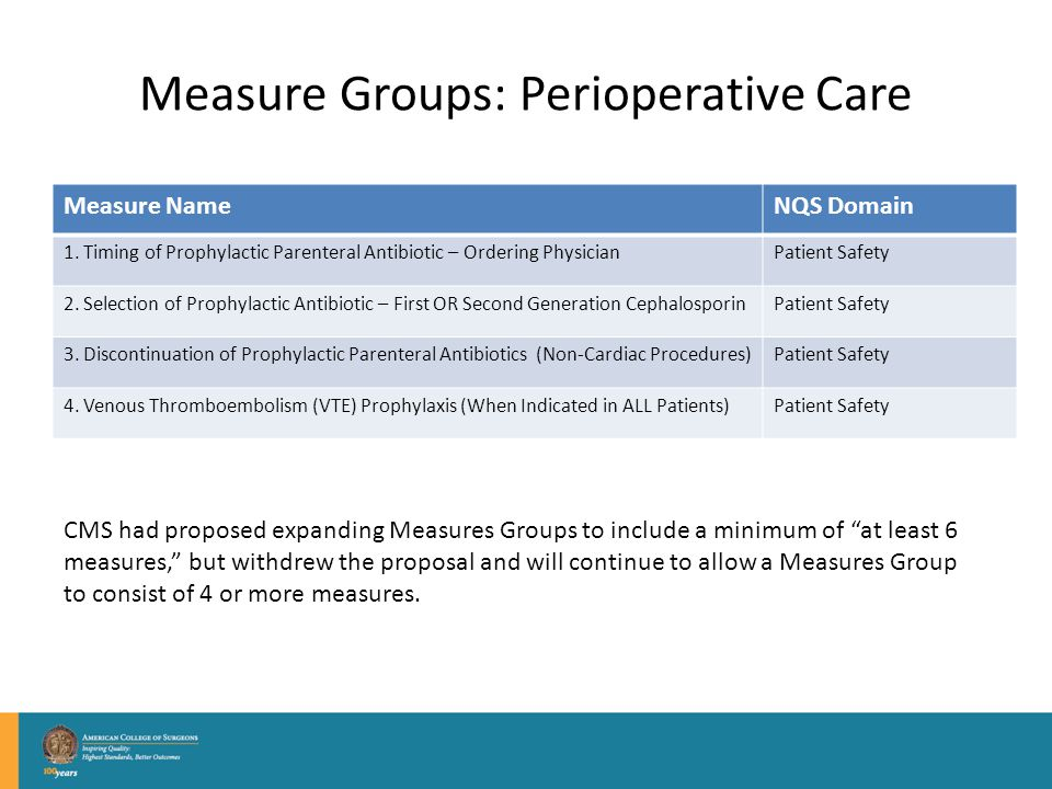 Measure Groups: Perioperative Care Measure NameNQS Domain 1.