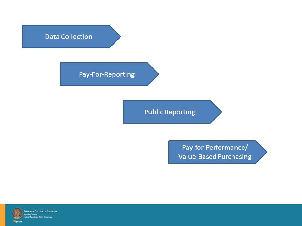 Data Collection Pay-For-Reporting Public Reporting Pay-for-Performance/ Value-Based Purchasing