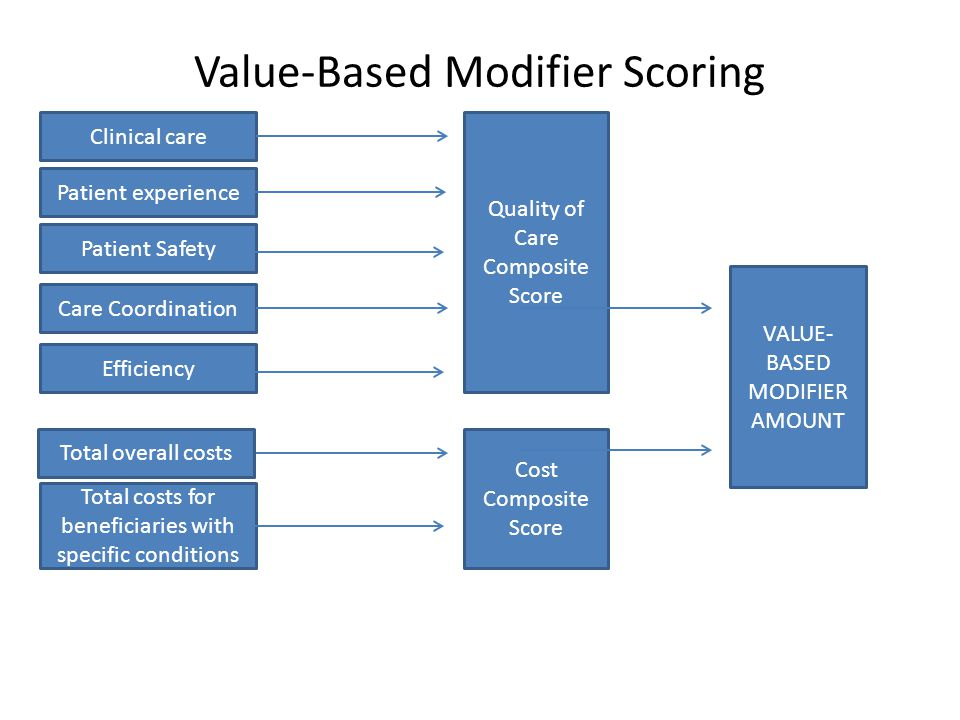 Value-Based Modifier Scoring Clinical care Patient experience Efficiency Patient Safety Care Coordination Total overall costs Total costs for beneficiaries with specific conditions Quality of Care Composite Score Cost Composite Score VALUE- BASED MODIFIER AMOUNT