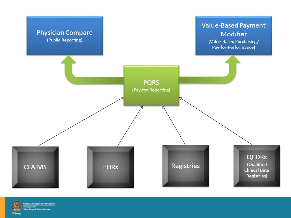 Physician Compare (Public Reporting) Physician Compare (Public Reporting) PQRS (Pay-for-Reporting) PQRS (Pay-for-Reporting) CLAIMS EHRs Registries QCDRs (Qualified Clinical Data Registries) QCDRs (Qualified Clinical Data Registries) Value-Based Payment Modifier (Value-Based Purchasing/ Pay-for-Performance) Value-Based Payment Modifier (Value-Based Purchasing/ Pay-for-Performance)