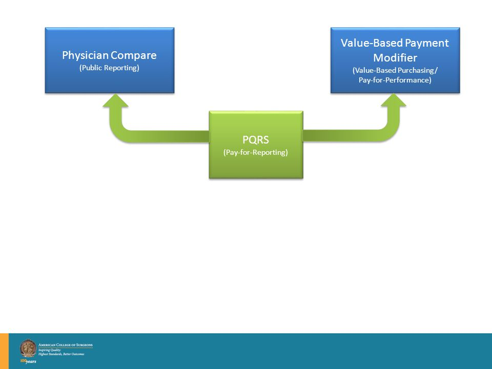 Physician Compare (Public Reporting) Physician Compare (Public Reporting) PQRS (Pay-for-Reporting) PQRS (Pay-for-Reporting) Value-Based Payment Modifier (Value-Based Purchasing/ Pay-for-Performance) Value-Based Payment Modifier (Value-Based Purchasing/ Pay-for-Performance)