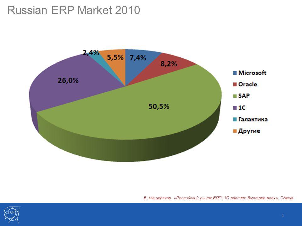 6 Russian ERP Market 2010 В. Мещеряков. «Российский рынок ERP: 1С растет быстрее всех», CNews