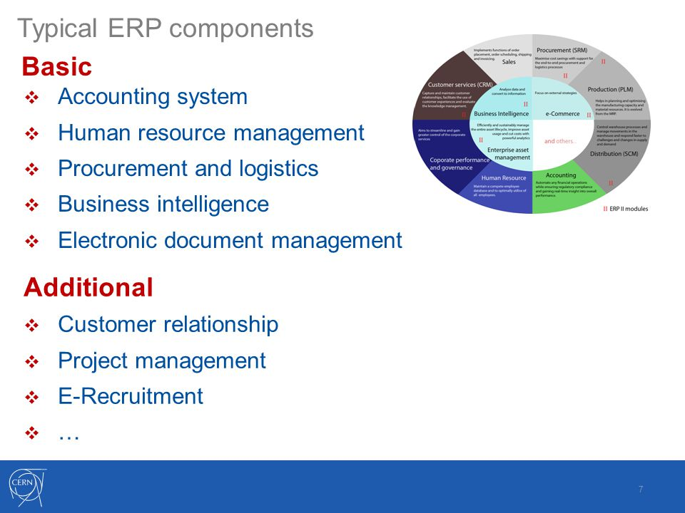 Typical ERP components  Accounting system  Human resource management  Procurement and logistics  Business intelligence  Electronic document management 7 Basic Additional  Customer relationship  Project management  E-Recruitment  …