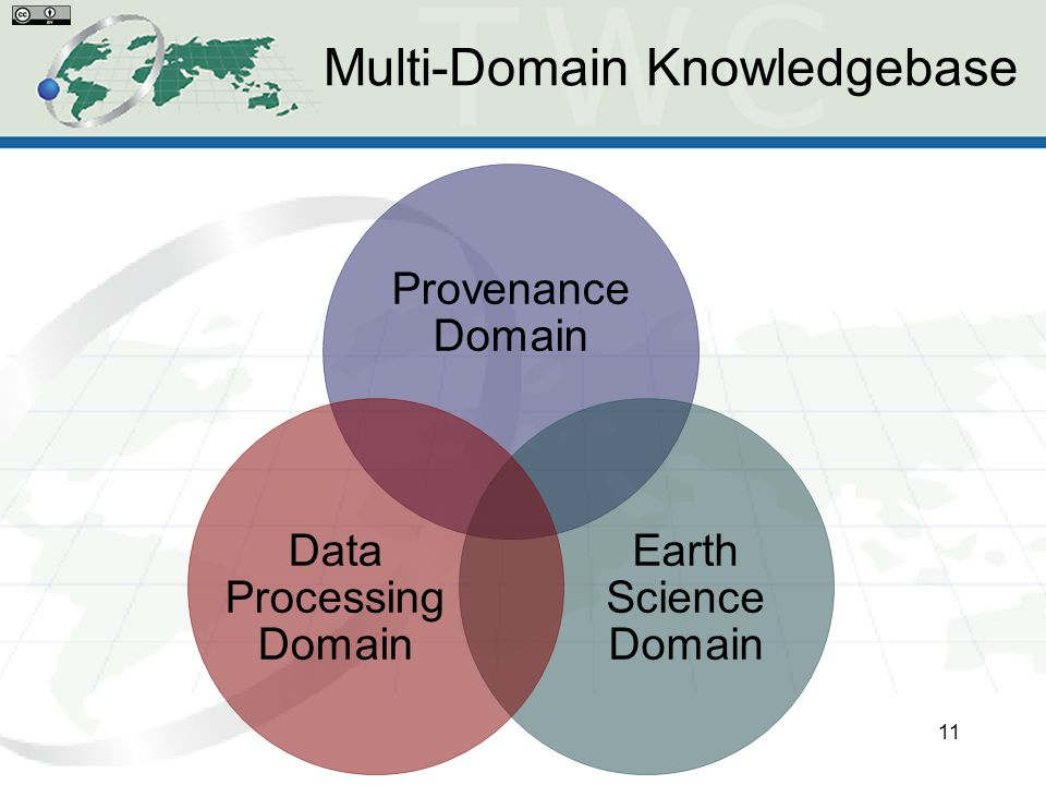 Multi-Domain Knowledgebase 11 Provenance Domain Earth Science Domain Data Processing Domain