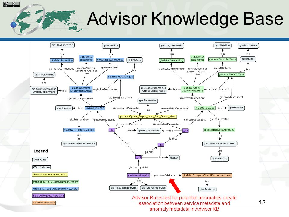 Advisor Knowledge Base 12 Advisor Rules test for potential anomalies, create association between service metadata and anomaly metadata in Advisor KB