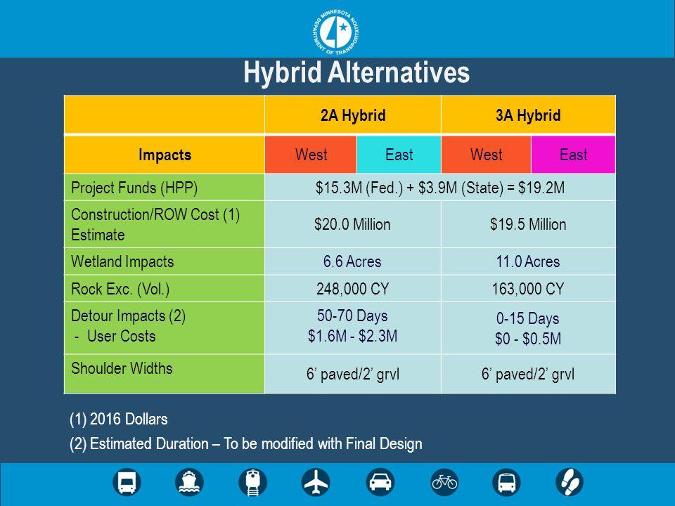 Hybrid Alternatives 2A Hybrid3A Hybrid Impacts WestEastWestEast Project Funds (HPP) $15.3M (Fed.) + $3.9M (State) = $19.2M Construction/ROW Cost (1) Estimate $20.0 Million$19.5 Million Wetland Impacts 6.6 Acres11.0 Acres Rock Exc.