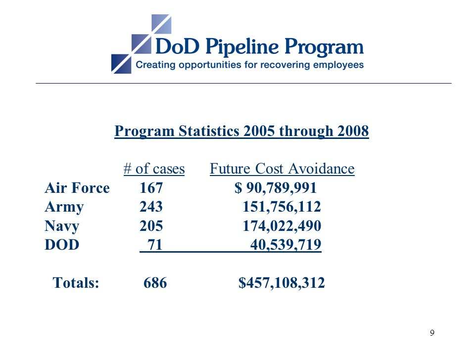 9 Program Statistics 2005 through 2008 # of cases Future Cost Avoidance Air Force167$ 90,789,991 Army243 151,756,112 Navy205 174,022,490 DOD 71 40,539,719 Totals: 686 $457,108,312