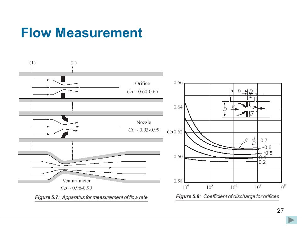 Faculty of Engineering and Technical Studies 27 Flow Measurement