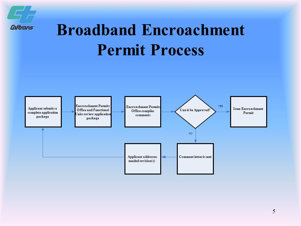 6 Broadband Facility Conflict Resolution Process Complete Broadband Installation Application package is received District Permits Office (DPO) reviews package and works with applicant to approve within 40 days Issue Encroachment Permit If DPO cannot approve, then Denial is issued with reasons and the District Director (DD) is notified Applicant has discretion to resolve conflict through informal meeting with the DPO Dispute Resolution package sent to DD for reconsideration.