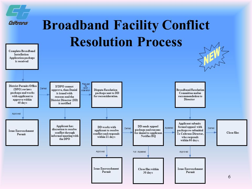 7 California Broadband Initiative and Executive Order S-23-06 Eliminated Occupancy Fees – in 2006 Established new fee structure – in 2007 Developed special application for Broadband Facility Installation (Encroachment Permit Application) – in 2008
