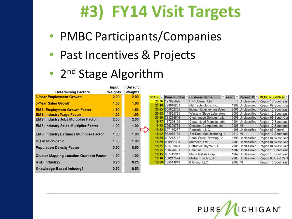 PMBC Participants/Companies Past Incentives & Projects 2 nd Stage Algorithm #3) FY14 Visit Targets