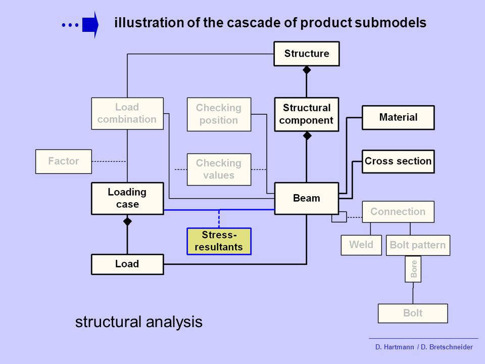 illustration of the cascade of product submodels D. Hartmann / D. Bretschneider structural analysis
