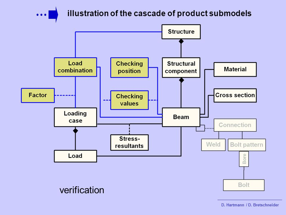 illustration of the cascade of product submodels D. Hartmann / D. Bretschneider verification
