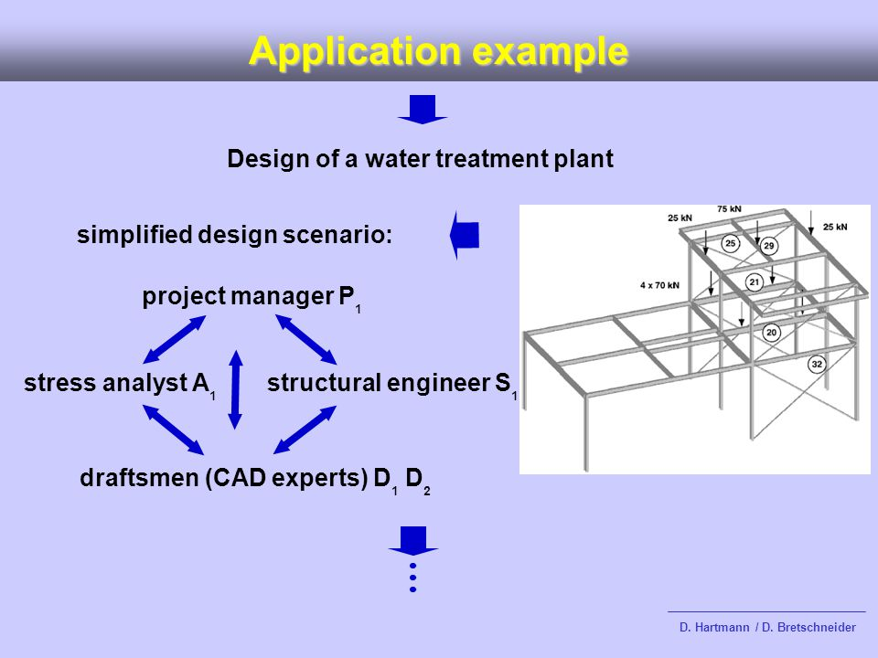Application example simplified design scenario: project manager P 1 stress analyst A 1 structural engineer S 1 draftsmen (CAD experts) D 1 D 2 Design of a water treatment plant D.