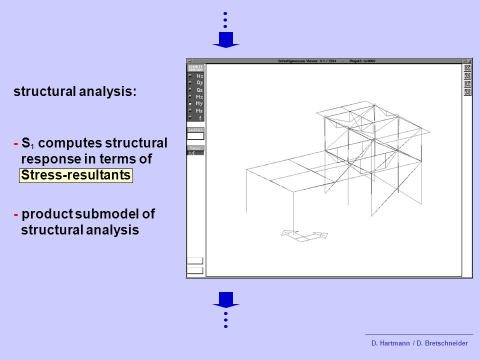 structural analysis: - product submodel of structural analysis - S 1 computes structural response in terms of Stress-resultants D.