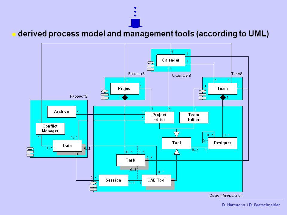 derived process model and management tools (according to UML) D. Hartmann / D. Bretschneider