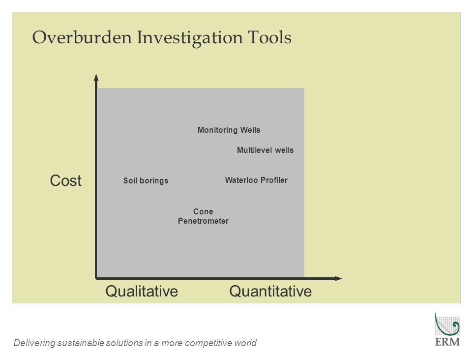 Delivering sustainable solutions in a more competitive world Overburden Investigation Tools Cost Qualitative Multilevel wells Cone Penetrometer Soil borings Monitoring Wells Waterloo Profiler Quantitative