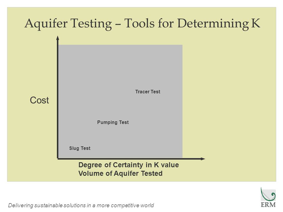 Delivering sustainable solutions in a more competitive world Aquifer Testing – Tools for Determining K Cost Slug Test Pumping Test Tracer Test Degree of Certainty in K value Volume of Aquifer Tested