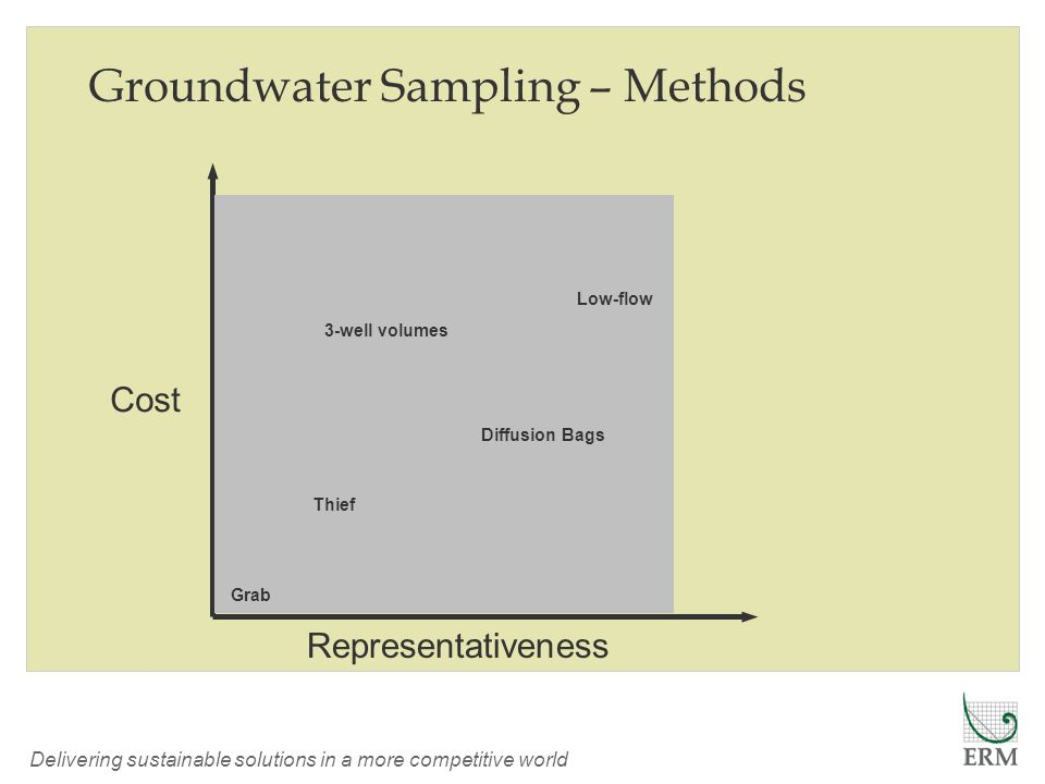 Delivering sustainable solutions in a more competitive world Cost Thief Grab Low-flow Diffusion Bags 3-well volumes Representativeness Groundwater Sampling – Methods