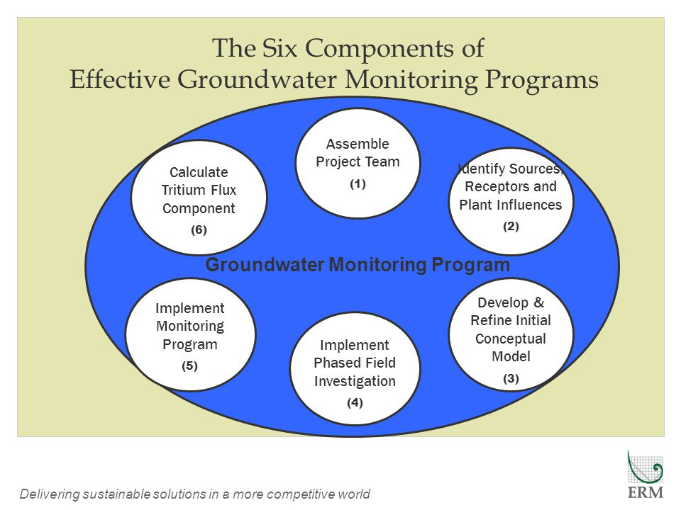 Delivering sustainable solutions in a more competitive world The Six Components of Effective Groundwater Monitoring Programs Implement Phased Field Investigation (4) Assemble Project Team (1) Identify Sources, Receptors and Plant Influences (2) Implement Monitoring Program (5) Groundwater Monitoring Program Develop & Refine Initial Conceptual Model (3) Calculate Tritium Flux Component (6)