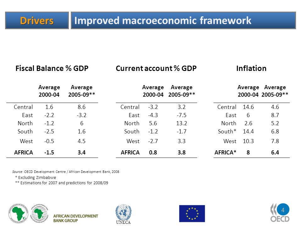 4 UNECA Drivers Improved macroeconomic framework * Excluding Zimbabwe ** Estimations for 2007 and predictions for 2008/09 Source: OECD Development Centre / African Development Bank, 2008 Fiscal Balance % GDPCurrent account % GDPInflation Average 2000-04 Average 2005-09** Average 2000-04 Average 2005-09** Average 2000-04 Average 2005-09** Central1.68.6Central-3.23.2Central14.64.6 East-2.2-3.2East-4.3-7.5East68.7 North-1.26North5.613.2North2.65.2 South-2.51.6South-1.2-1.7South*14.46.8 West-0.54.5West-2.73.3West10.37.8 AFRICA-1.53.4AFRICA0.83.8AFRICA*86.4