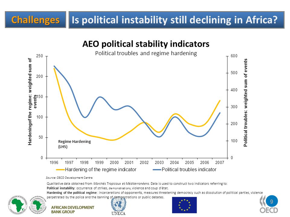 9 UNECA Challenges Is political instability still declining in Africa.