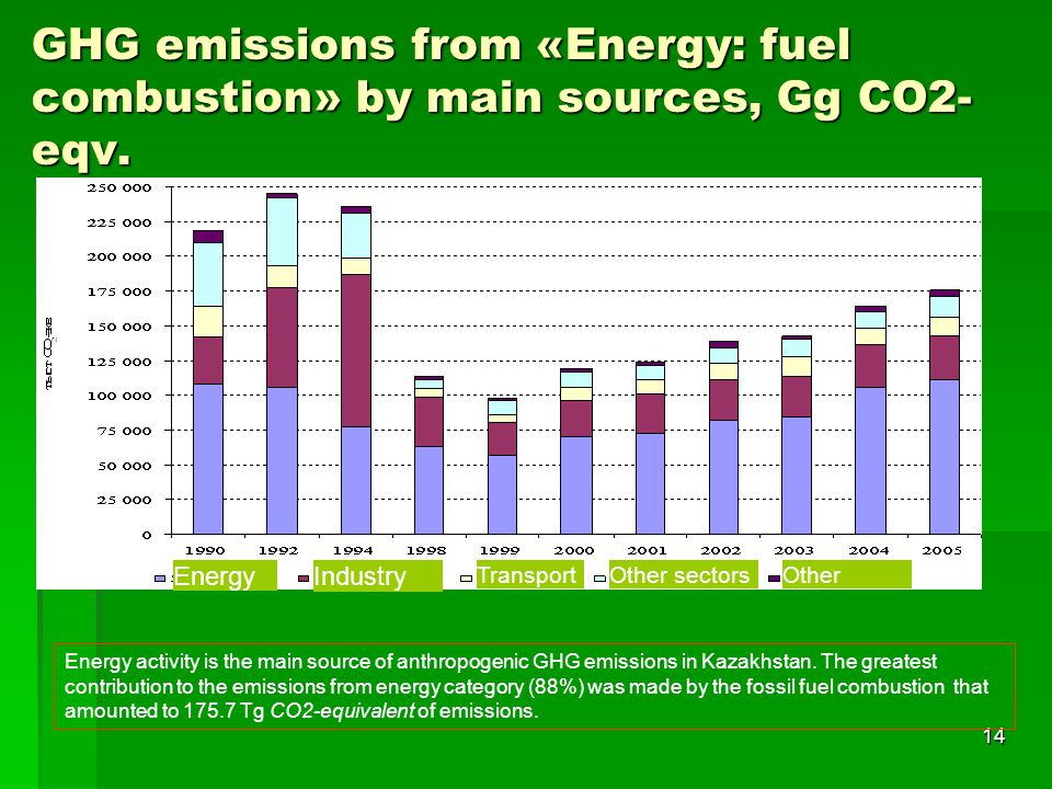 14 GHG emissions from «Energy: fuel combustion» by main sources, Gg CO2- eqv.
