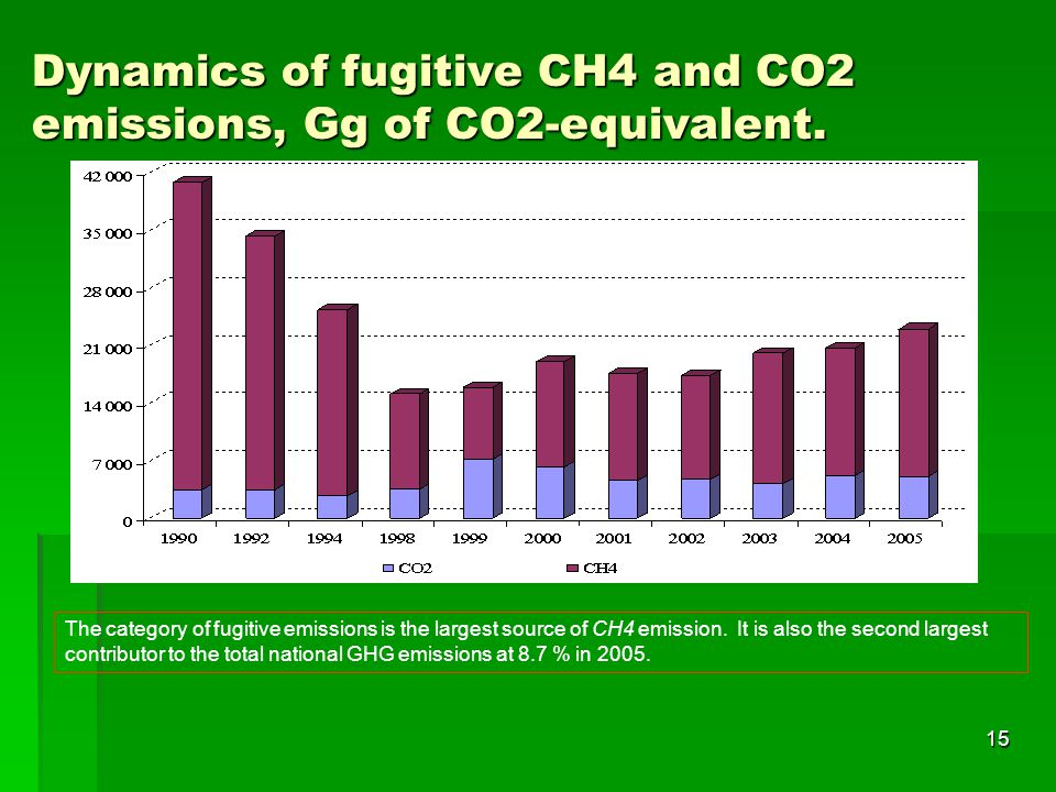 15 Dynamics of fugitive CH4 and CO2 emissions, Gg of CO2-equivalent.
