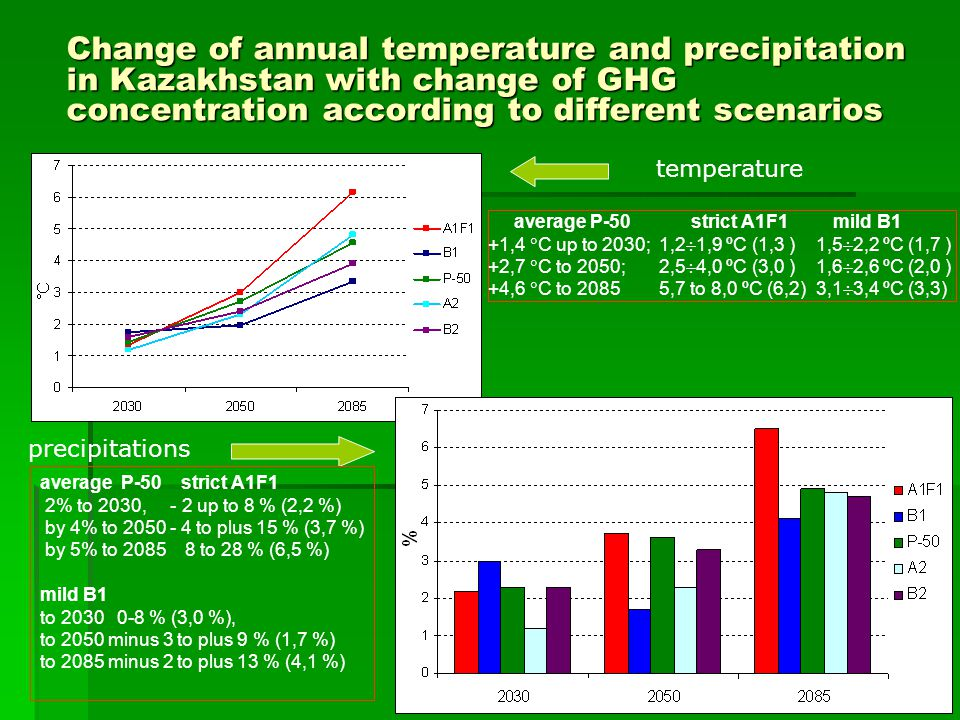 6 Change of annual temperature and precipitation in Kazakhstan with change of GHG concentration according to different scenarios temperature precipitations average P-50 strict А1F1 mild B1 +1,4  С up to 2030; 1,2  1,9 ºС (1,3 ) 1,5  2,2 ºС (1,7 ) +2,7  С to 2050; 2,5  4,0 ºС (3,0 ) 1,6  2,6 ºС (2,0 ) +4,6  С to 2085 5,7 to 8,0 ºС (6,2) 3,1  3,4 ºС (3,3) average P-50 strict А1F1 2% to 2030, - 2 up to 8 % (2,2 %) by 4% to 2050 - 4 to plus 15 % (3,7 %) by 5% to 2085 8 to 28 % (6,5 %) mild B1 to 2030 0 ‑ 8 % (3,0 %), to 2050 minus 3 to plus 9 % (1,7 %) to 2085 minus 2 to plus 13 % (4,1 %)