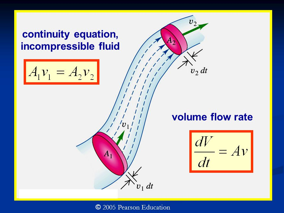 continuity equation, incompressible fluid volume flow rate © 2005 Pearson Education