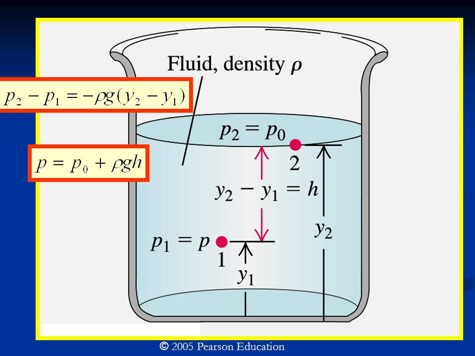 Pascal's law: Pressure applied to an enclosed fluid is transmitted undiminished to every portion of the fluid and the walls of the containing vessel © 2005 Pearson Education