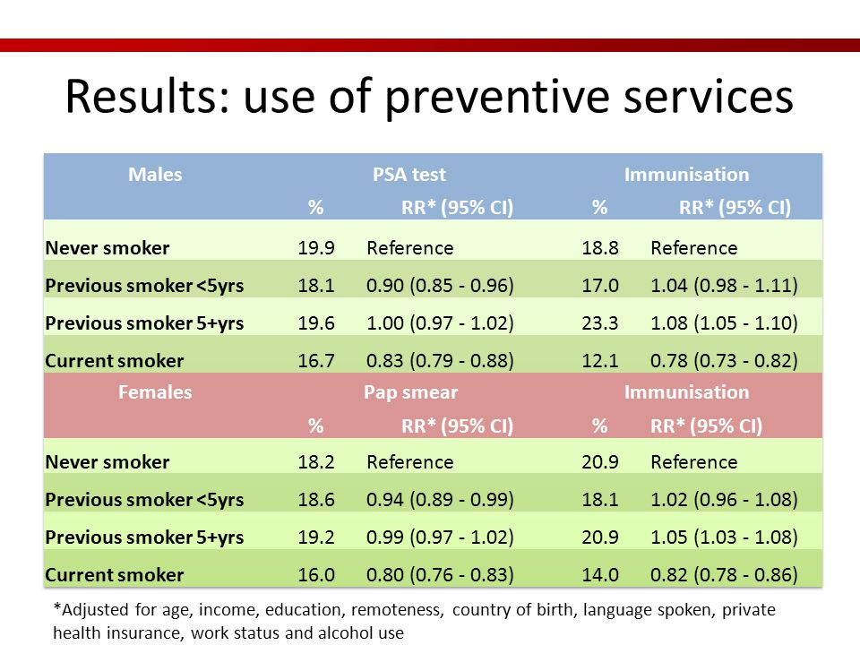 Results: use of preventive services *Adjusted for age, income, education, remoteness, country of birth, language spoken, private health insurance, work status and alcohol use