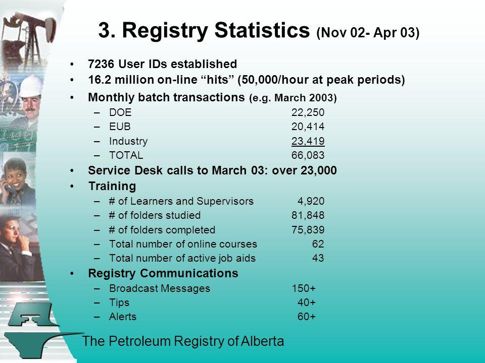"The Petroleum Registry of Alberta 3. Registry Statistics (Nov 02- Apr 03) 7236 User IDs established 16.2 million on-line ""hits"" (50,000/hour at peak p"