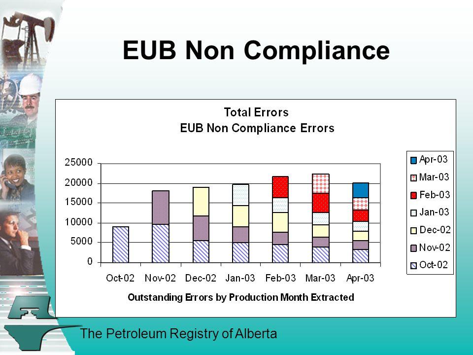 The Petroleum Registry of Alberta EUB Non Compliance