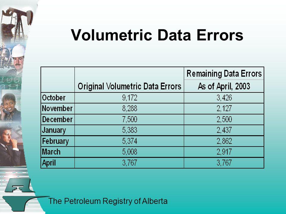 The Petroleum Registry of Alberta Volumetric Data Errors