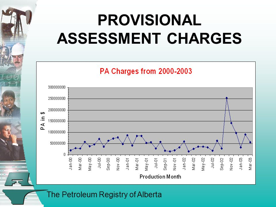 The Petroleum Registry of Alberta PROVISIONAL ASSESSMENT CHARGES