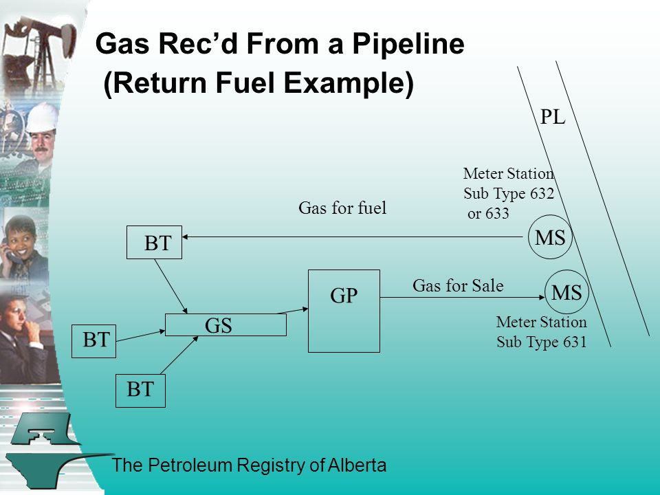 The Petroleum Registry of Alberta GP BT GS Meter Station Sub Type 632 or 633 Meter Station Sub Type 631 Gas for fuel Gas for Sale PL MS Gas Rec'd From a Pipeline (Return Fuel Example)