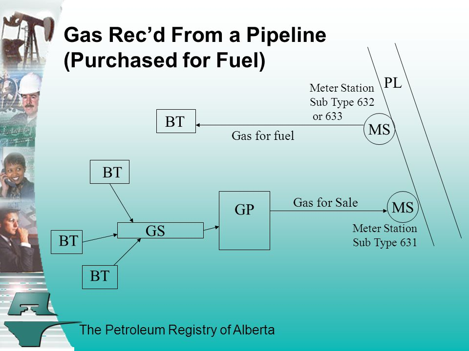 The Petroleum Registry of Alberta GP BT GS Meter Station Sub Type 632 or 633 Meter Station Sub Type 631 Gas for fuel Gas for Sale PL MS Gas Rec'd From a Pipeline (Purchased for Fuel) BT