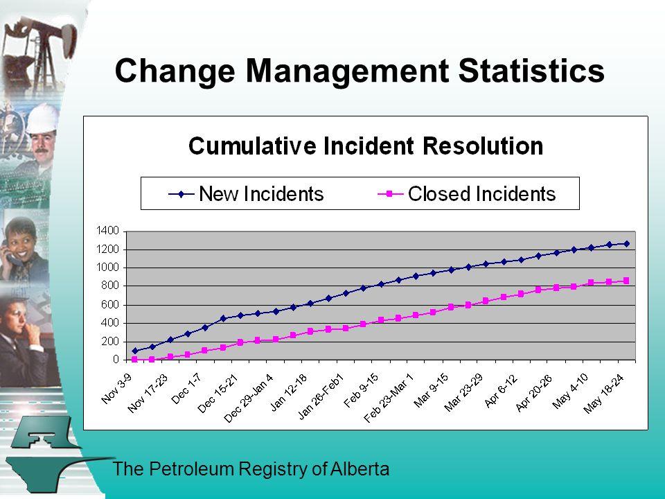 The Petroleum Registry of Alberta Change Management Statistics