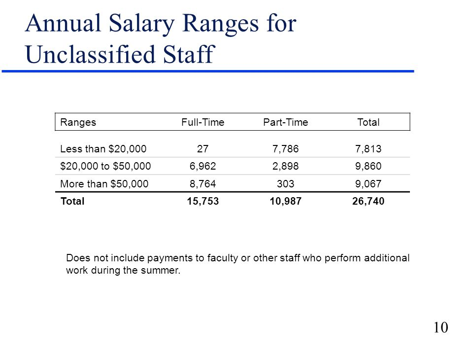 10 Annual Salary Ranges for Unclassified Staff RangesFull-TimePart-TimeTotal Less than $20,000277,7867,813 $20,000 to $50,0006,9622,8989,860 More than $50,0008,7643039,067 Total15,75310,98726,740 Does not include payments to faculty or other staff who perform additional work during the summer.