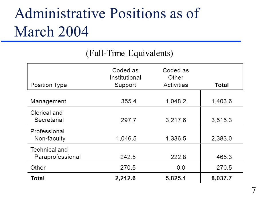 7 Administrative Positions as of March 2004 Position Type Coded as Institutional Support Coded as Other ActivitiesTotal Management 355.41,048.21,403.6 Clerical and Secretarial 297.73,217.63,515.3 Professional Non-faculty 1,046.51,336.52,383.0 Technical and Paraprofessional 242.5 222.8 465.3 Other 270.5 0.0 270.5 Total2,212.65,825.18,037.7 (Full-Time Equivalents)