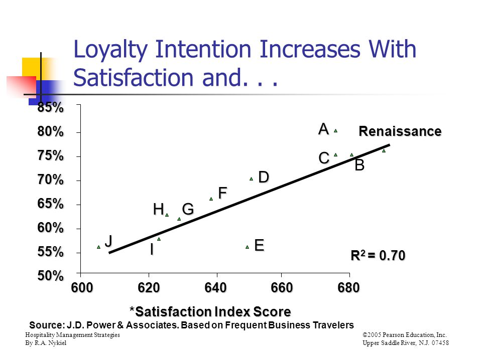 Hospitality Management Strategies©2005 Pearson Education, Inc. By R.A. NykielUpper Saddle River, N.J. 07458 Loyalty Intention Increases With Satisfact