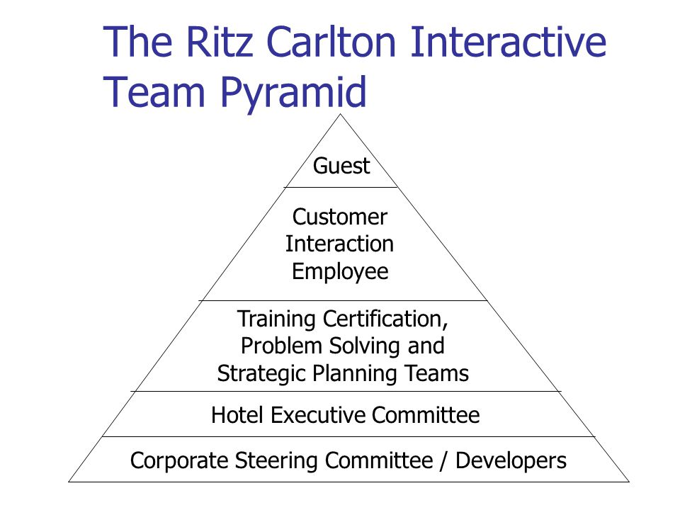 The Ritz Carlton Interactive Team Pyramid Guest Customer Interaction Employee Training Certification, Problem Solving and Strategic Planning Teams Hot