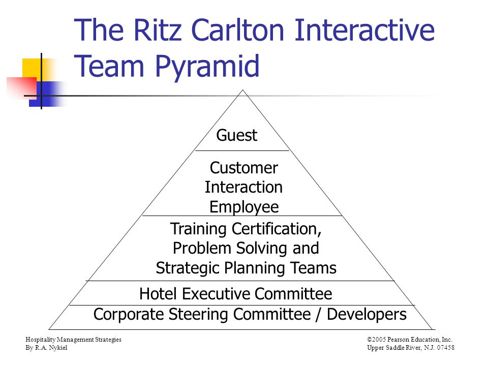Hospitality Management Strategies©2005 Pearson Education, Inc. By R.A. NykielUpper Saddle River, N.J. 07458 The Ritz Carlton Interactive Team Pyramid