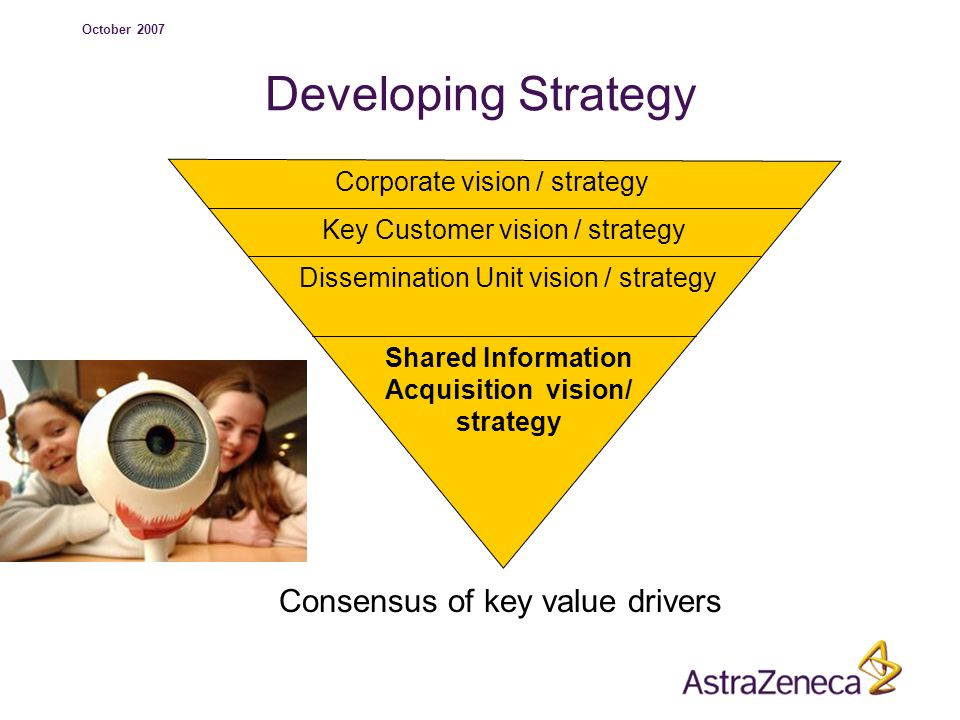 October 2007 Developing Strategy Corporate vision / strategy Key Customer vision / strategy Dissemination Unit vision / strategy Shared Information Acquisition vision/ strategy Consensus of key value drivers